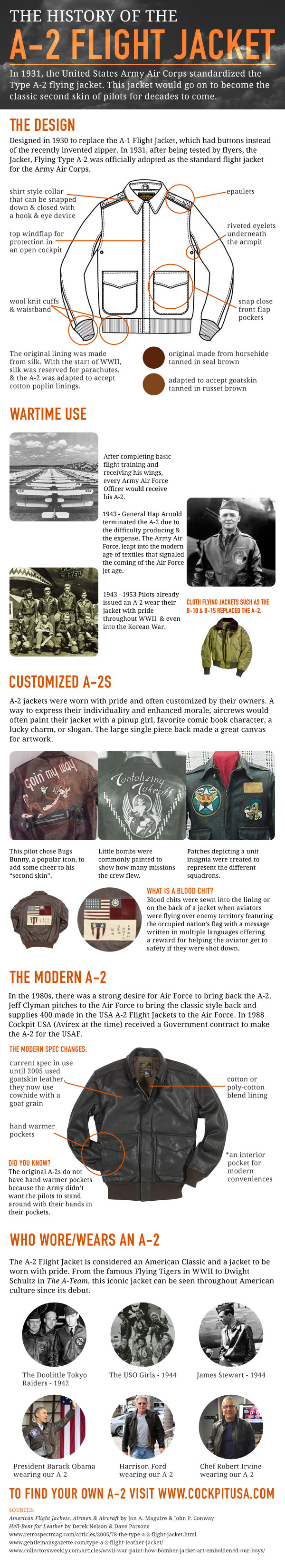 A-2 Flight Jacket infographic for Cockpit USA
